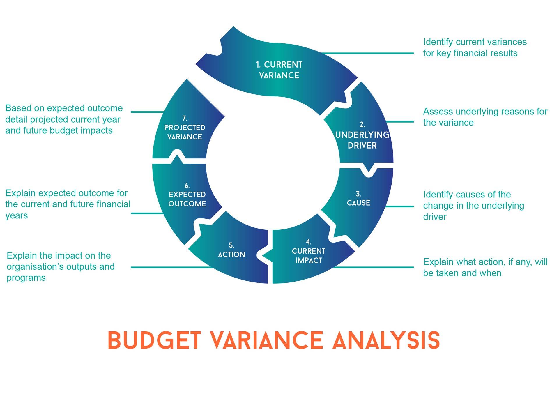 budgeting infographic explaining variance analysis