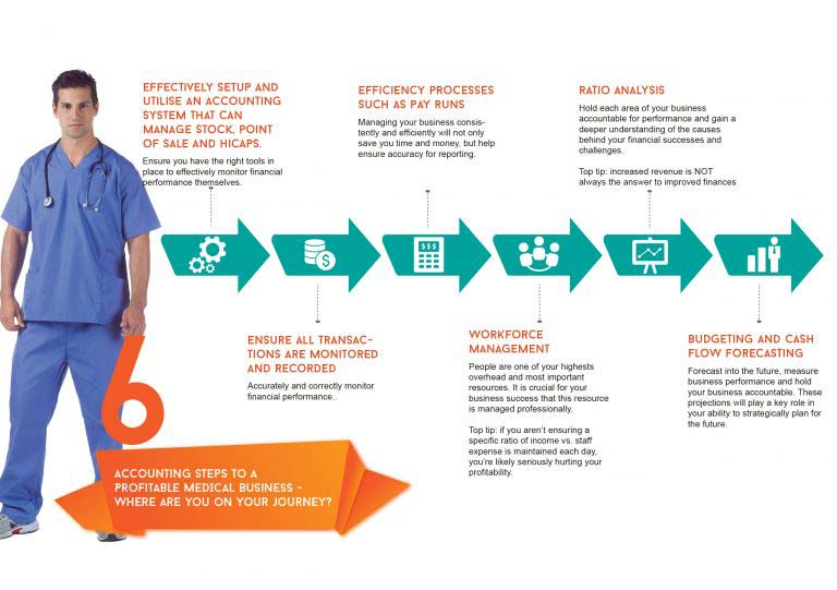 Medical Bookkeeping Infographic